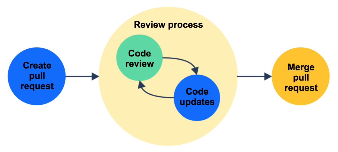 pull request review workflow