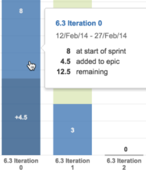 A cursor hovers over a blue bar in the burndown chart. An info window lists the number of issues in the iteration (sprint).