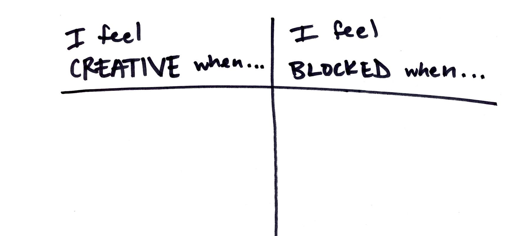 Creative vs Blocked Anna Brones