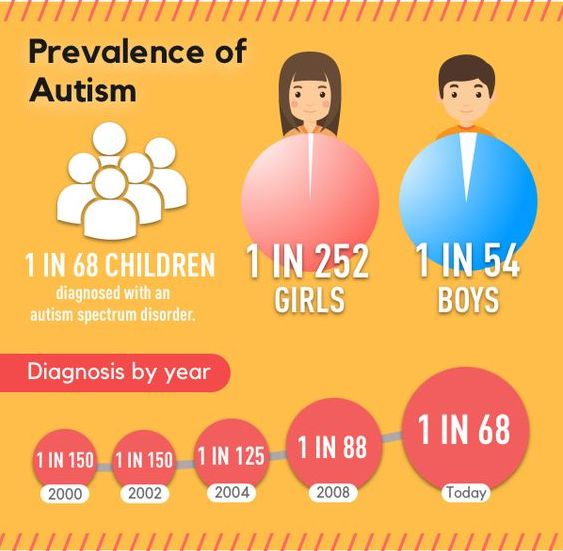 autism gender differences infographic