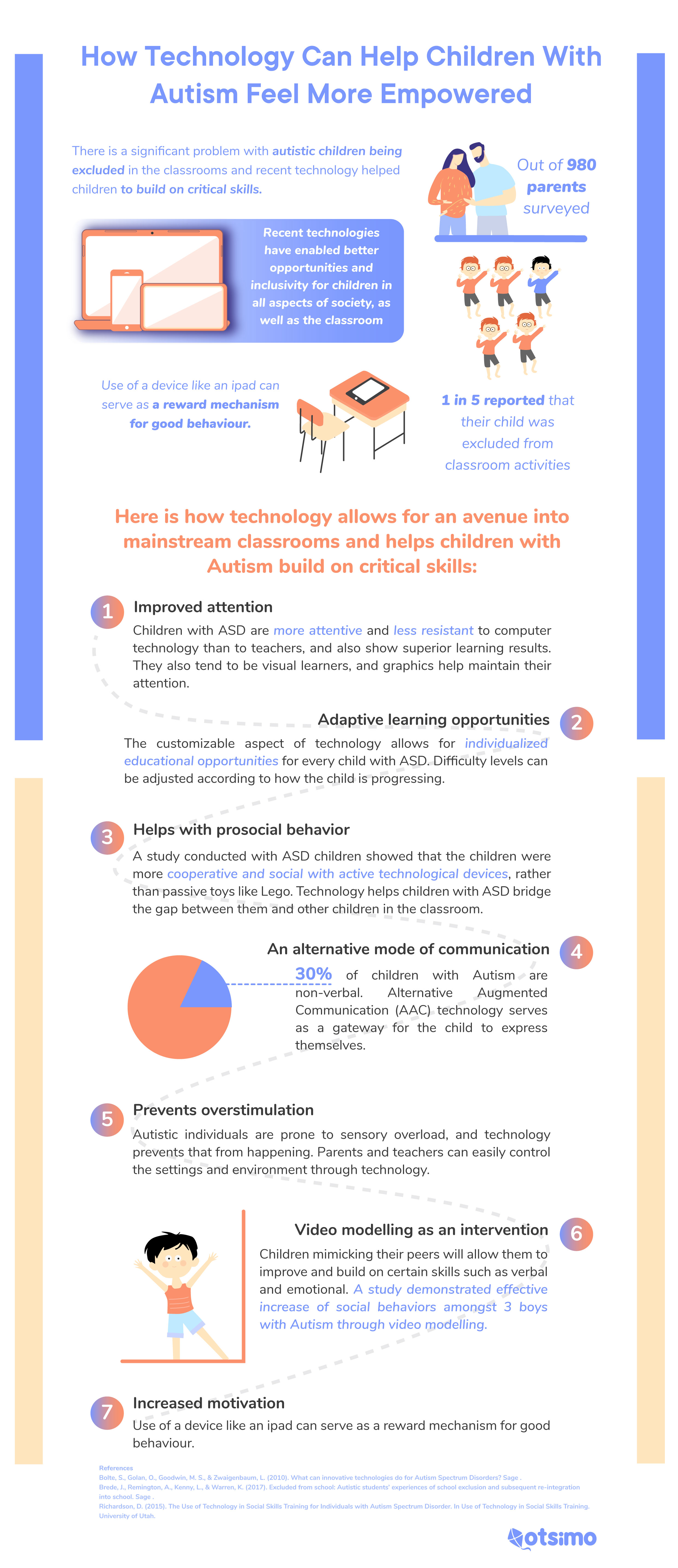 Benefits of Technology for a Special Needs Student in the classroom