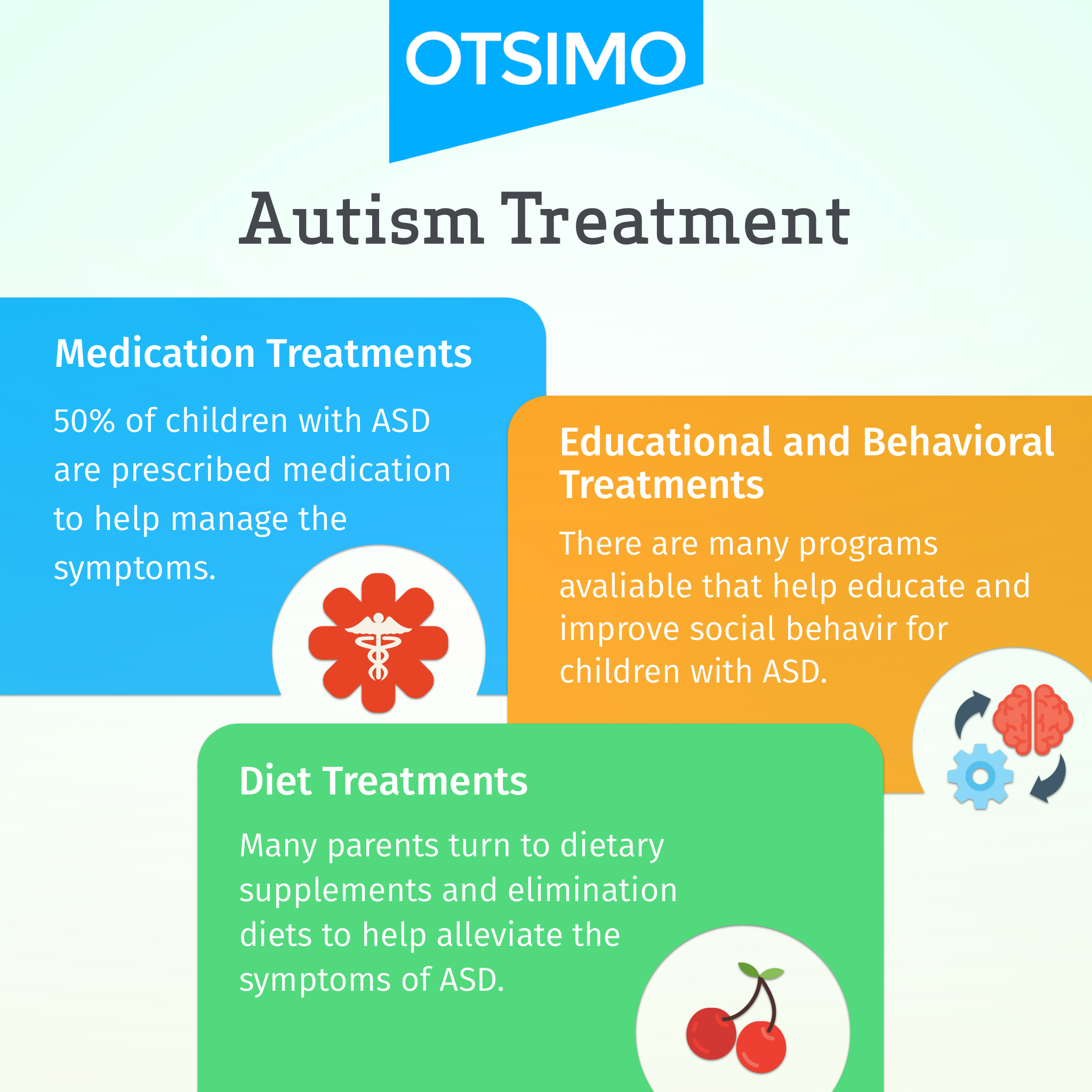 treatment infographic