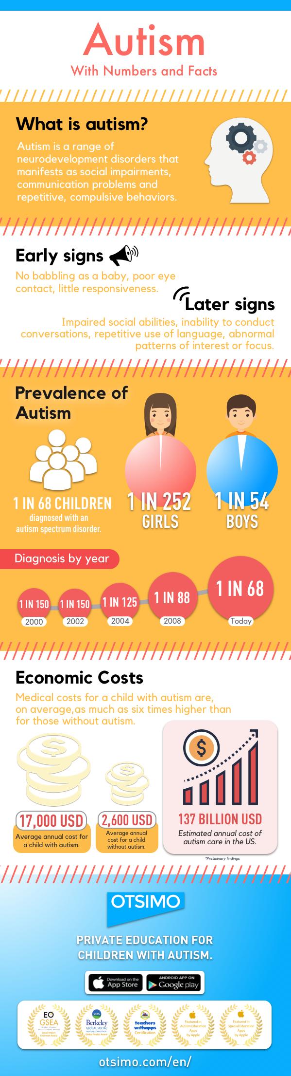 Typical Characteristics of Autism Spectrum Disorder | Otsimo