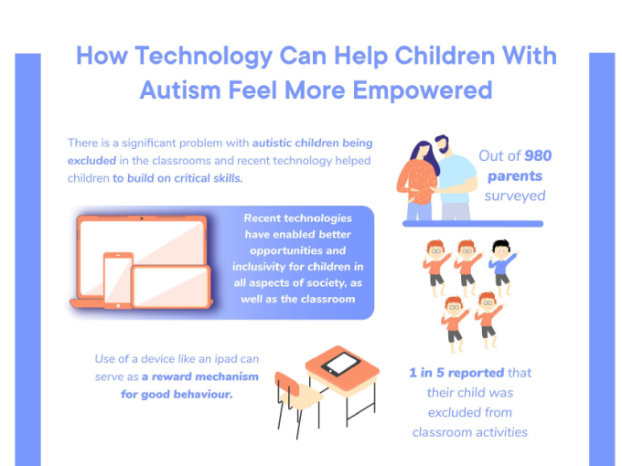 Benefits of Technology For a Special Needs Student