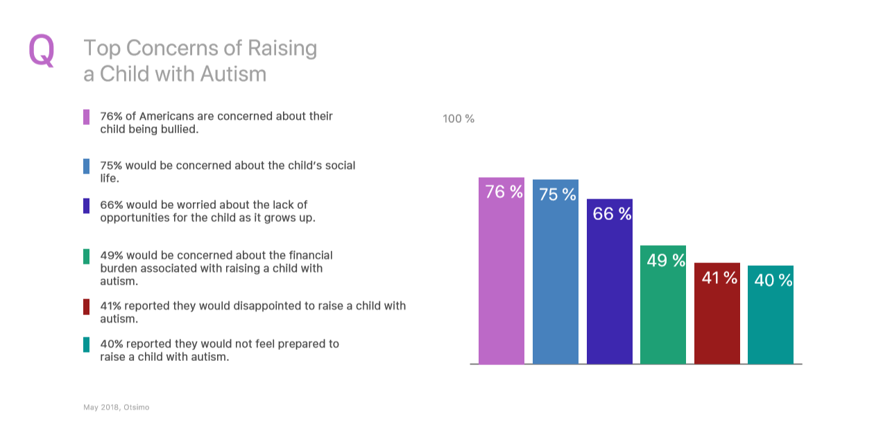 top concerns of raising a child with autism
