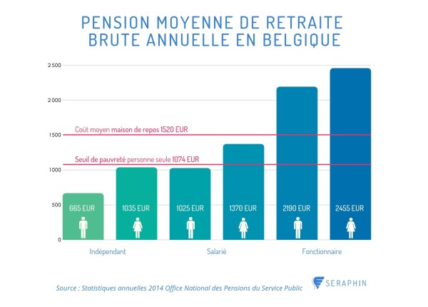 Pension selon le statut