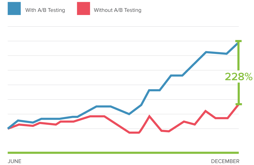 A/B Testing Results Over Time