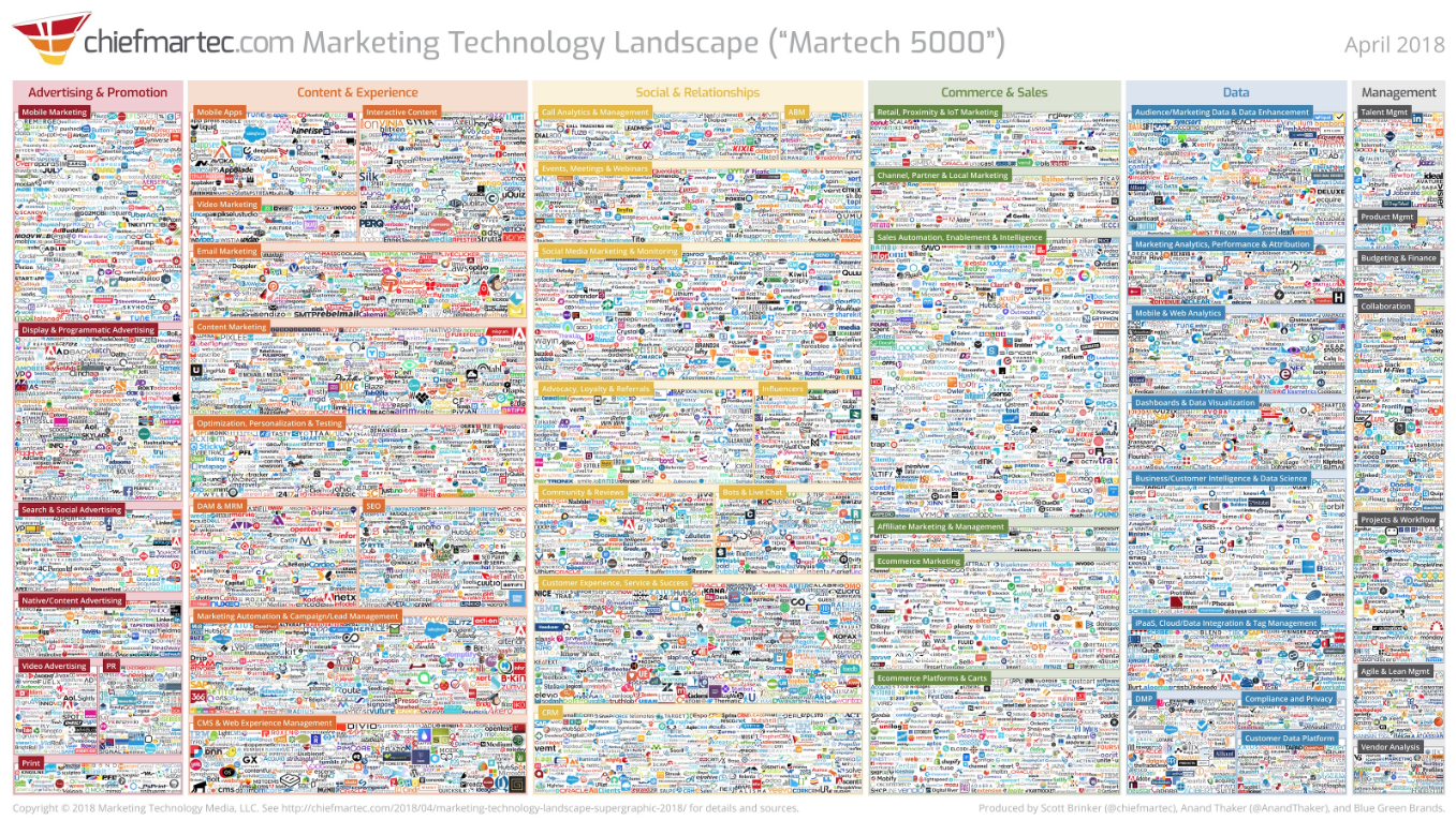 marketing-technology-stack-infographic