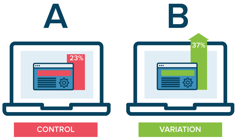 a b testingrunning an ab test that directly compares a variation against a current experience lets you ask focused questions about changes to your website or app,