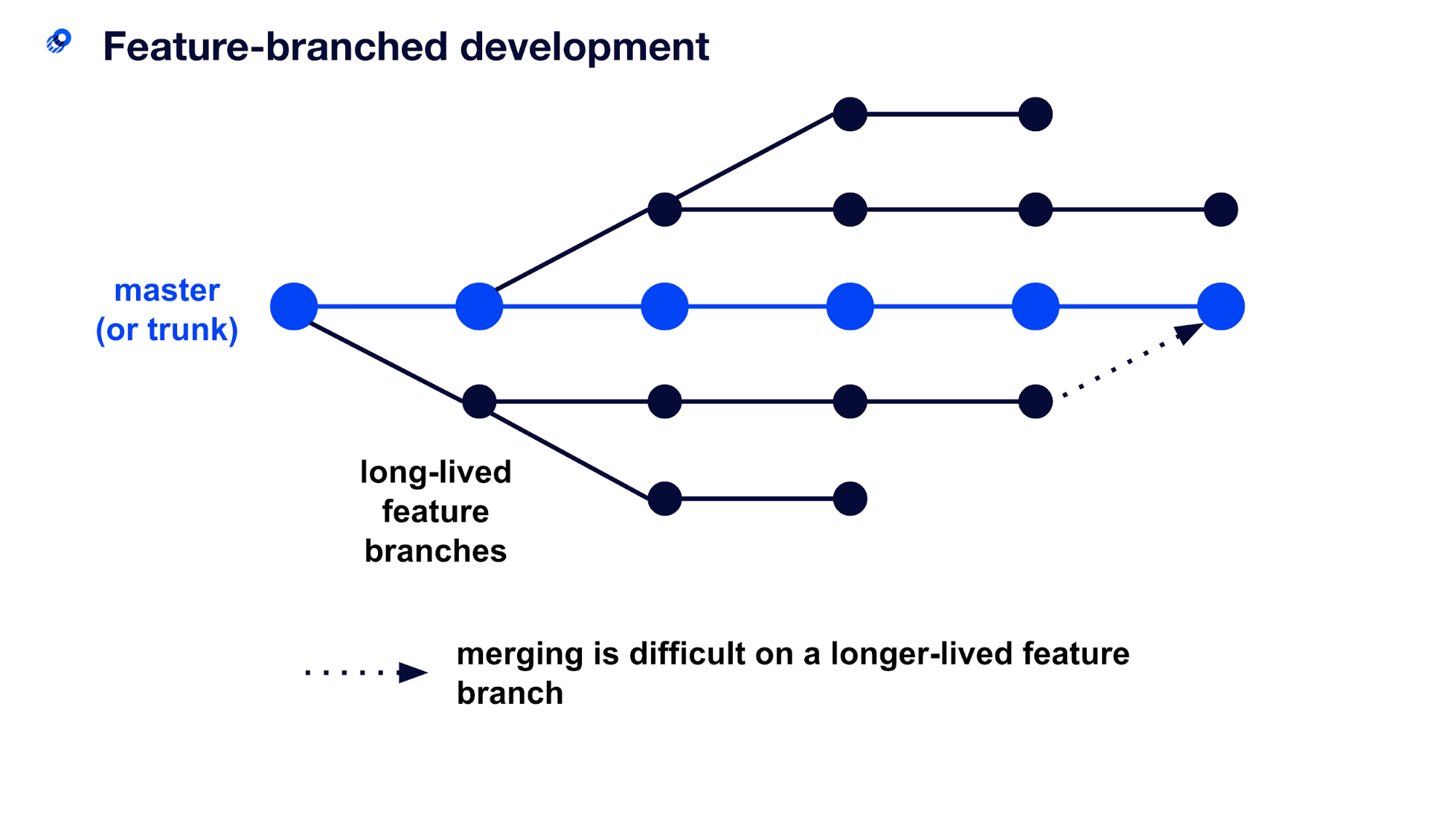 feature branch development
